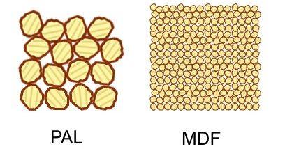 PAL vs MDF, Mobila baie